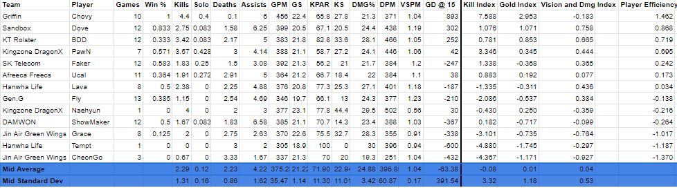 LCK Week 3 mid laner power index: is Faker washed up? - Page 2